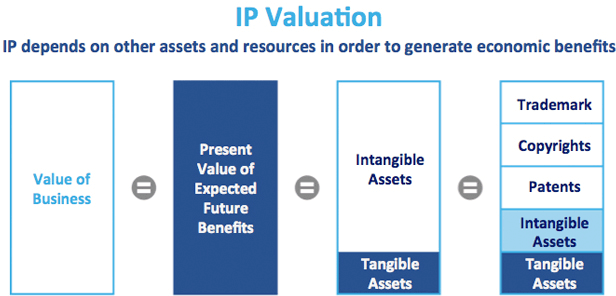 Tax Reform and IP Valuation